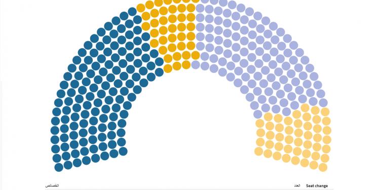 التمثيل النسوي في البرلمان العراقي … تأثير ضعيف وانتظار للتغيير